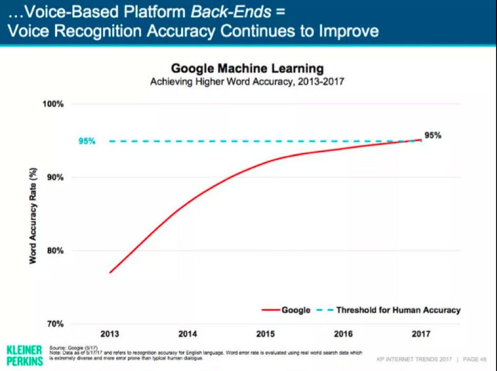 Chart on google machine learning
