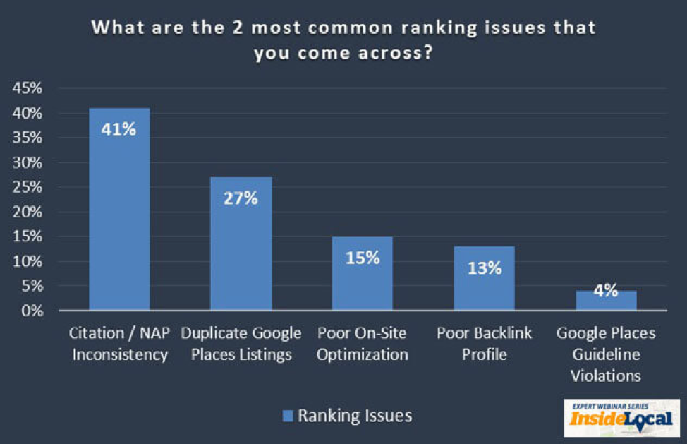 graph on ranking issues